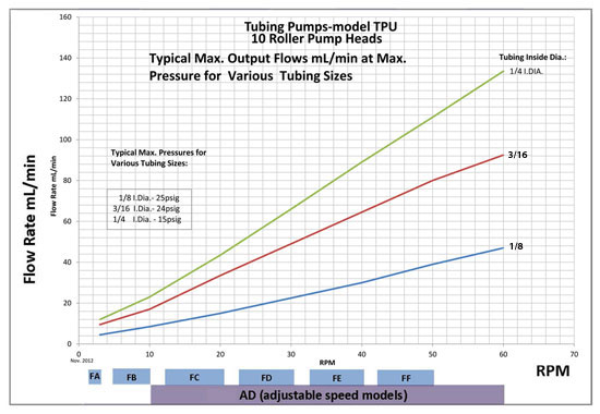 TPU Pump Flow Rates size 2