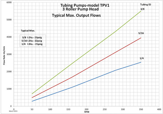 TPV Pump Flow Rates size 2